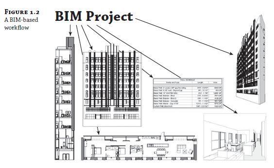 Understanding a BIM Workfl ow 2