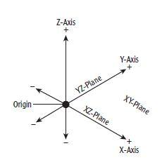 Using Coordinates1