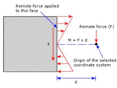 Buckling Load Factor solidworks simulation – Cad cam
