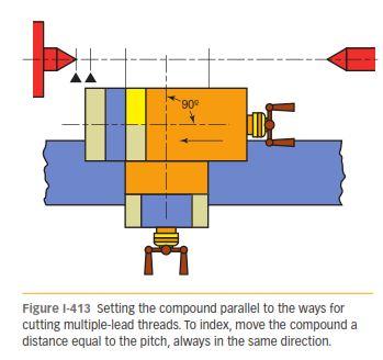 CUTTING MULTIPLE-LEAD THREADS 413