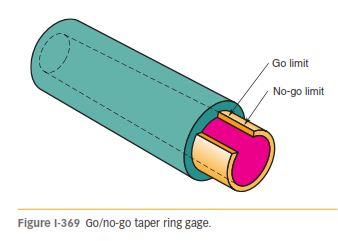 METHODS OF MEASURING TAPERS 369