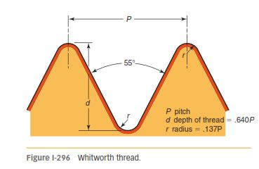 METRIC THREAD FORMS 296
