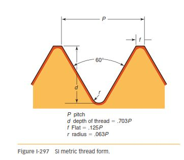 METRIC THREAD FORMS 297