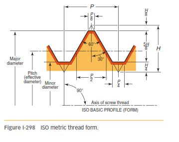 METRIC THREAD FORMS 298