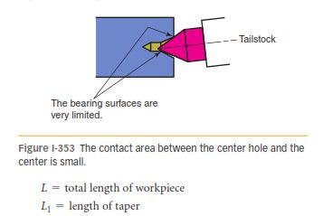 OFFSET TAILSTOCK METHOD 353