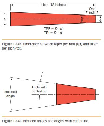 USE OF TAPERS 245
