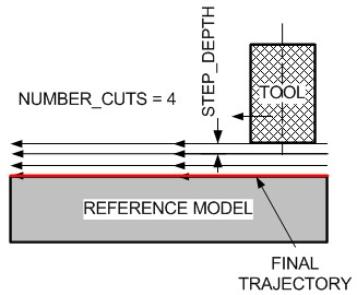 3-Axis Trajectory Milling Multi-Step and 1