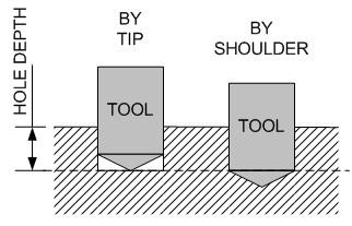 Basic Drilling 2