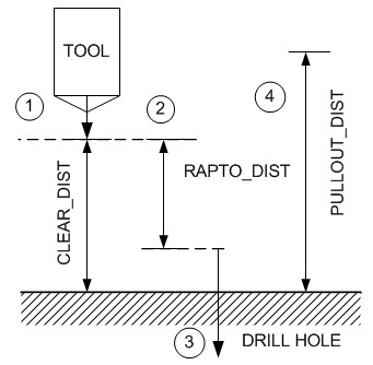 Editing Drilling Toolpaths 1