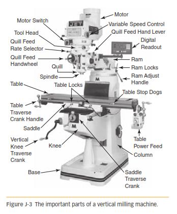 Identifying Machine Parts Controls And Their Functions