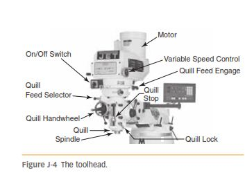 IDENTIFYING MACHINE PARTS J-4