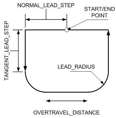 Lead In and Lead Out Motions 1