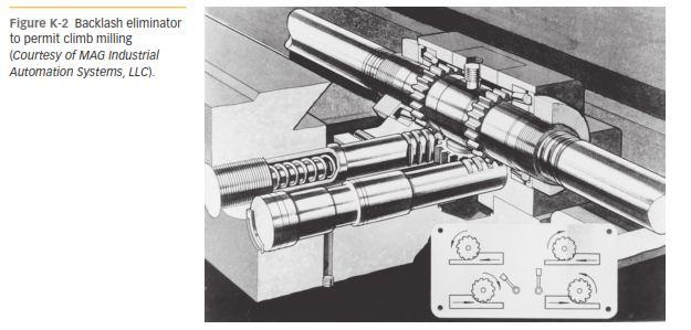 MILLING MACHINES k-2
