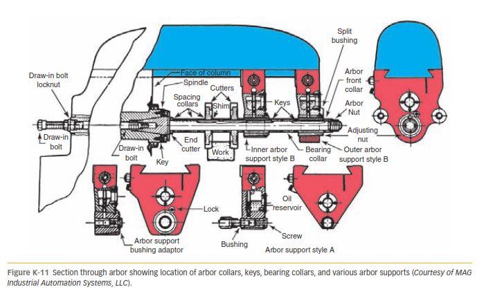 OF MILLING MACHINE ARBORS k-11