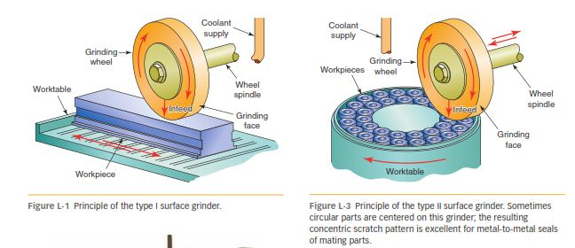 Grinding Parts Area : Types of grinding machines cad cam engineering worldwide